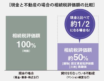 現金と不動産の場合の相続税の比較