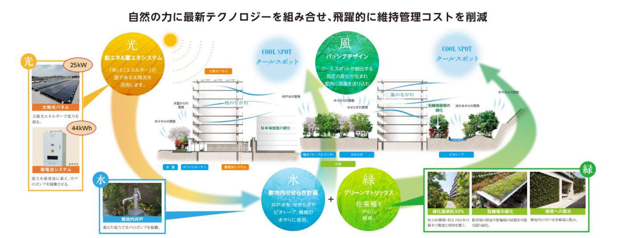 自然の力にテクノロジーを組み合わせ、飛躍的に維持管理コストを削減