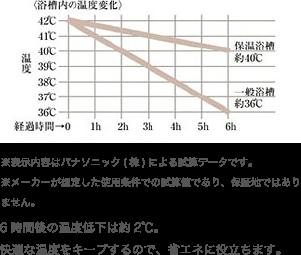 ※表示内容はパナソニック(株)による試算データです。※メーカーが想定した使用条件での試算値であり、保証地ではありません。6時間後の温度低下は約2℃。快適な温度をキープするので、省エネに役立ちます。