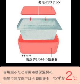 発砲ポリスチレン 発砲ポリスチレン断熱材 専用組ふたと専用浴槽保温材の効果で温度低下は6時間後も わずか2℃