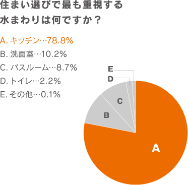 住まい選びで最も重視する水まわりは何ですか? キッチン 78.8% 洗面室 10.2% バスルーム 8.7% トイレ 2.2% その他 0.1%
