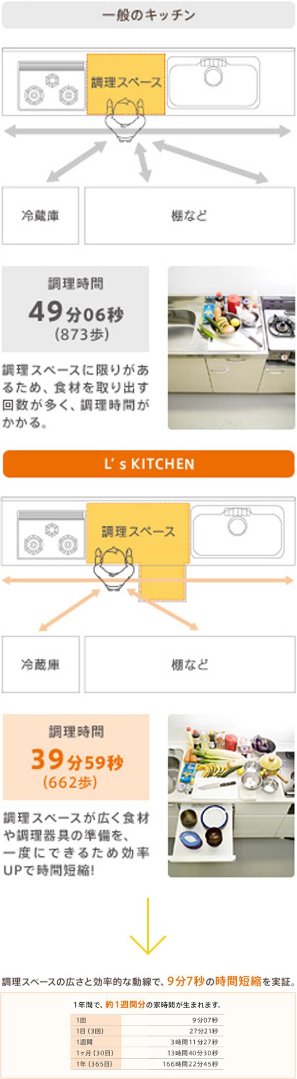 一般のキッチン 調理時間49分06秒(873歩) 調理スペースに限りがあるため、食材を取り出す回数が多く、調理時間がかかる。 L's KITCHEN 39分59秒(662歩) 調理スペースが広く食材や調理器具の準備を、一度にできるため効率UPで時間短縮! 調理スペースの広さと効率的な動線で、9分7秒の時間短縮を実証。 1年間で、約1週間分の家時間が生まれます。 1回9分07秒 1日(3回)27分21秒 1週間3時間11分27秒 1ヶ月(30日)13時間40分30秒 1年(365日)166時間22分45秒