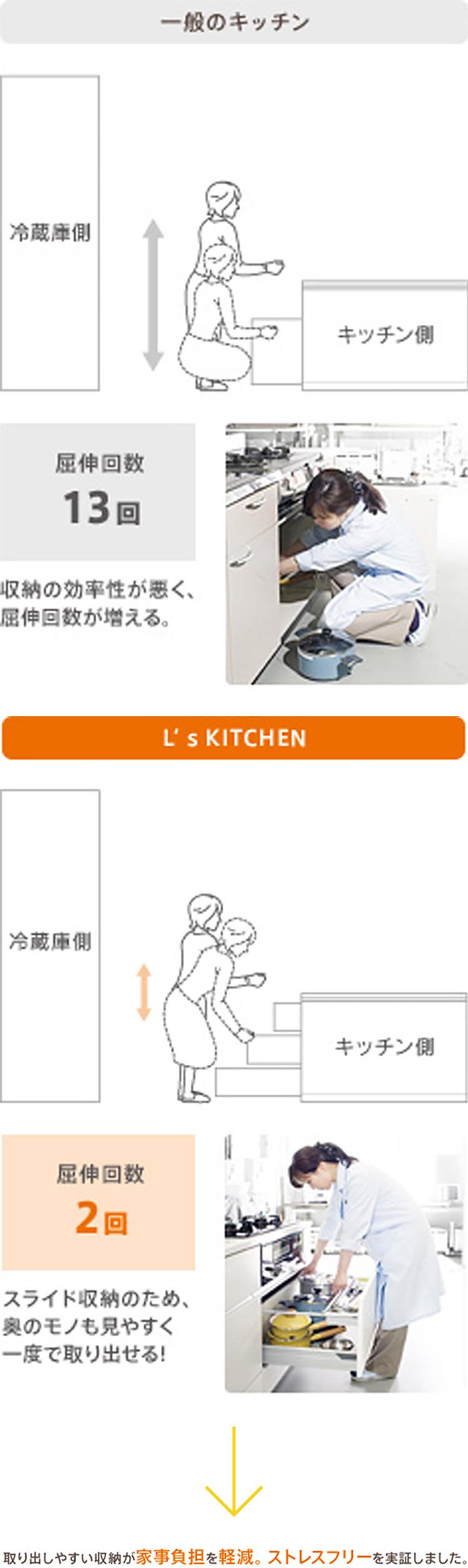 一般のキッチン 屈伸回数13回 収納の効率性が悪く、屈伸回数が増える。 L's KITCHEN 2回 スライド収納のため、奥のものも見やすく一度で取り出せる! 取り出しやすい収納が家事負担を軽減。ストレスフリーを実証しました。