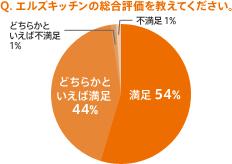 Q.エルズキッチンの総合評価を教えてください。 満足 54% どちらかといえば満足 44% どちらかといえば不満足 1% 不満足 1%