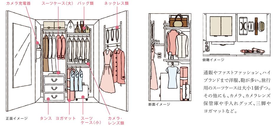 通販やファストファッション、ハイブランドまで洋服、鞄が多い。旅行用のスーツケースは大小1個ずつ。そのほかにもカメラ、カメラレンズ保管庫や手入れグッズ、三脚やヨガマットなど。