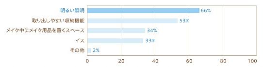 明るい照明66% 取り出しやすい収納機能53% メイク中にメイク用品を置くスペース34% イス33% その他2%