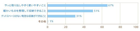 サッと取り出しやすく使いやすいこと67% 細かいものを整理して収納できること51% デッドスペースのない有効な収納ができること31% その他1%