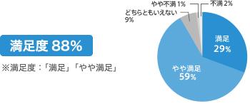 満足度88% ※満足度:「満足」「やや満足」 満足29% やや満足59% どちらともいえない9% やや不満1%