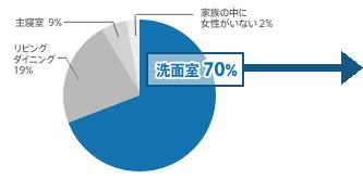 洗面室70% リビングダイニング19% 主寝室9% 家の中に女性がいない2%