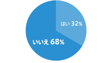 はい32% いいえ68%