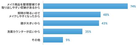 メイク用品を整理整頓でき取り出しやすい収納があるから74% 照明が明るいのでメイクしやすくなったから48% 鏡が大きいから43% 洗面カウンターが広いから35% その他9%