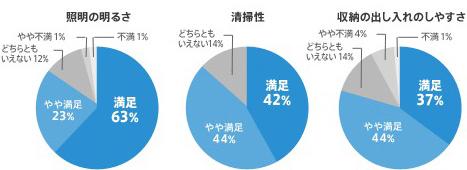 照明の明るさ 満足63% やや満足23% どちらともいえない12% やや不満1% 不満1% 清掃性 満足42% やや満足44% どちらともいえない1% 収納の出し入れやすさ 満足37% やや満足44% どちらともいえない14% やや不満4% 不満1%