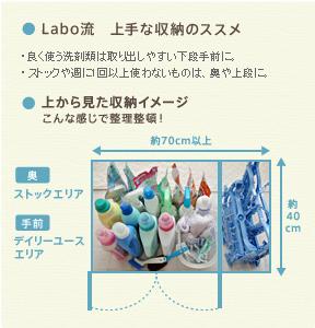 Labo流 上手な収納のススメ ・良く扱う洗剤類は取り出しやすい下段手前に。 ・ストックや週に1回以上使わないものは、奥や上段に 上から見た収納イメージ こんな感じで整理整頓!
