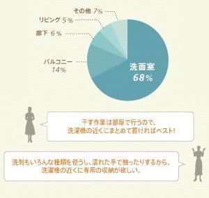 洗面室 68% バルコニー 14% 廊下 6% リビング 5% その他 7% 干す作業は部屋で行うので、洗濯機の近くにまとめて置ければベスト! 洗剤もいろんな種類を使うし、濡れた手で触ったりするから、洗濯機の近くに専用の収納がほしい。