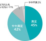 満足 45% やや満足 42% どちらともいえない 11% やや不満 2%