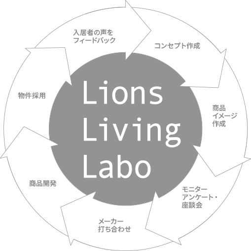 Lions Living Labo コンセプト作成 商品イメージ作成 モニターアンケート・座談会 メーカー打ち合わせ 商品開発 物件採用 入居者の声をフィードバック