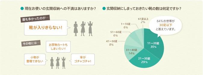 現在お使いの玄関収納への不満はありますか? 最も多かったのが・・・ 靴が入りきらない! その他には・・・ お買い物カートもしまいたい! 小物が整理できない 傘がゴチャゴチャ! 玄関収納にしまっておきたい靴の数は何足ですか? 64%の世帯が30足以上と答えています。 11~20足35% 21~30足29% 31~40足14% 41~50足8% 51~60足6% 61足以上2%