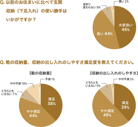 Q.以前のお住まいに比べて玄関収納(下足入れ)の使い勝手はいかがですか? 大変良い46% 良い44% あまり変わらない8% Q.靴の収納量、収納の出し入れのしやすさ満足度を教えてください。【靴の収納量】 満足38% やや満足44% どちらともいえない7% やや不満10% 不満1% 【収納の出し入れのしやすさ】満足39% やや満足49% どちらともいえない9% やや不満3%