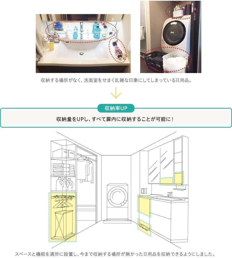 収納する場所がなく、洗面室をせまく乱雑な印象にしてしまっている日用品を、収納率をUPし、すべて扉内に収納する事が可能に!スペースと機能を適所に配置し、今まで収納する場所がなかった日用品を収納できるようにしました。