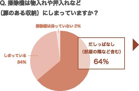 Q.掃除機は物入れや押入れなど(扉のある収納)にしまっていますか? だしっぱなし(部屋の隅など含む) 64% しまっている 34% 掃除機は持っていない 2%